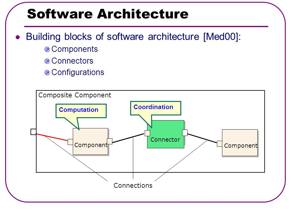Software Architecture «connector Connector Component Computation Coordination Building blocks of software architecture [Med00]: Components Connectors Configurations Composite Component Connections