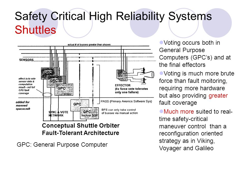 Safety Critical High Reliability Systems Shuttles Conceptual Shuttle Orbiter Fault-Tolerant Architecture Voting occurs both in General Purpose Compute