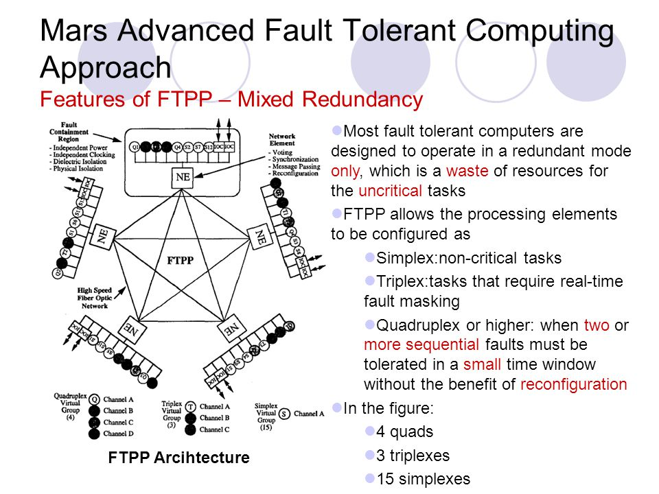 Mars Advanced Fault Tolerant Computing Approach Features of FTPP – Mixed Redundancy FTPP Arcihtecture Most fault tolerant computers are designed to operate in a redundant mode only, which is a waste of resources for the uncritical tasks FTPP allows the processing elements to be configured as Simplex:non-critical tasks Triplex:tasks that require real-time fault masking Quadruplex or higher: when two or more sequential faults must be tolerated in a small time window without the benefit of reconfiguration In the figure: 4 quads 3 triplexes 15 simplexes