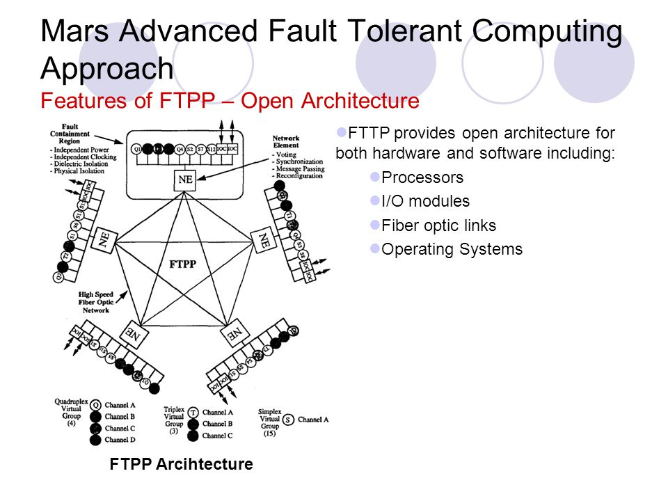 Mars Advanced Fault Tolerant Computing Approach Features of FTPP – Open Architecture FTPP Arcihtecture FTTP provides open architecture for both hardware and software including: Processors I/O modules Fiber optic links Operating Systems