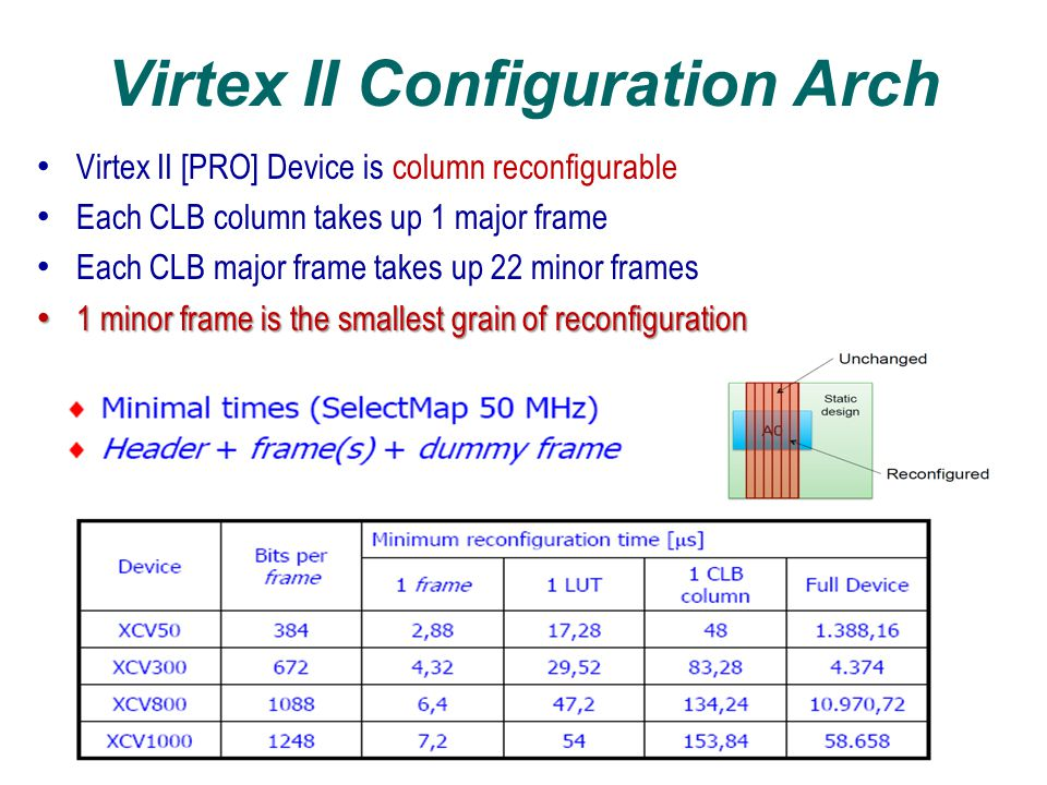 Xilinx Virtex FPGA Reconfiguration An FPGA is reconfigured by writing bits into configuration Memory (CM) into frames Configuration data is organized into frames that target specific areas of the FPGA through frame addresses reconfigure any portion of that frame To reconfigure any portion of that frame the partial bitstreams contain configuration data for a whole frame Reconfiguration times highly depend on the size and organization of the PR regions:  Virtex-II allowed column based PR only  Virtex-4's allow arbitrarily sized PR regions  Virtex-5/6/7 configure small part of a column at a time