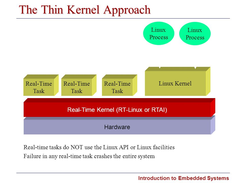 Introduction to Embedded Systems Carnegie Mellon The Thin Kernel Approach Hardware Real-Time Kernel (RT-Linux or RTAI) Real-Time Task Real-Time Task R
