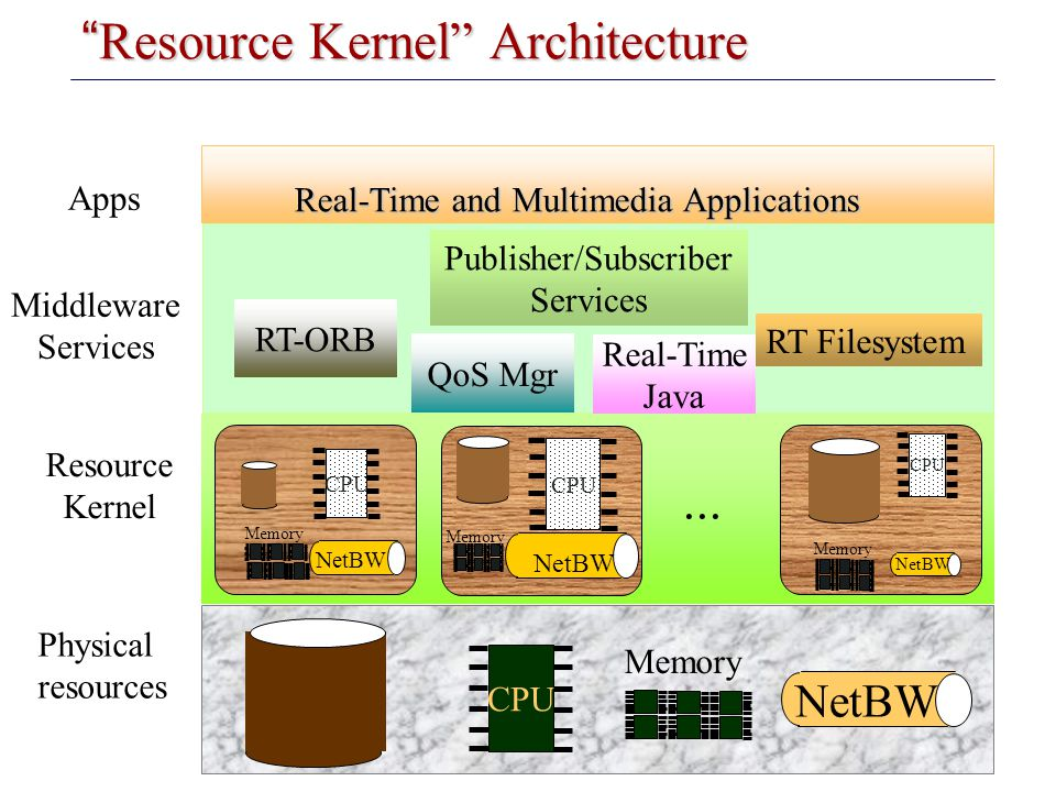 "Introduction to Embedded Systems Carnegie Mellon ""Resource Kernel"" Architecture Middleware Services CPU Memory NetBW Physical resources CPU Memory Net"