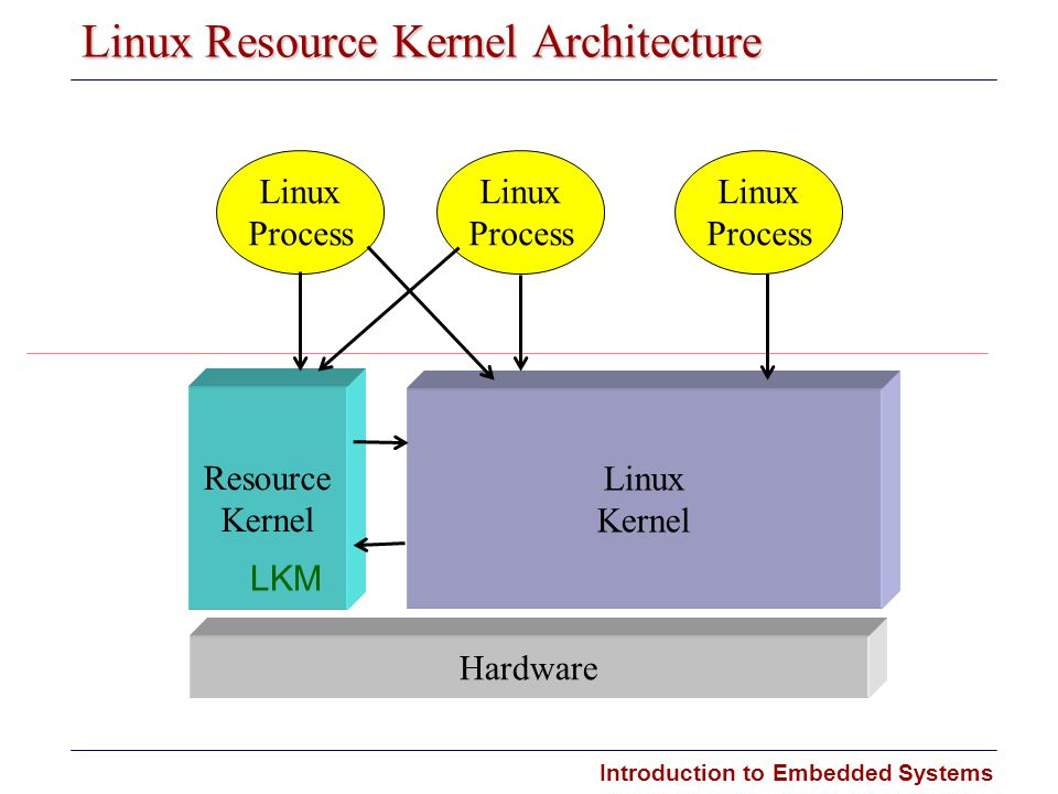 Introduction to Embedded Systems Carnegie Mellon Linux Resource Kernel Architecture Hardware Resource Kernel Linux Kernel Linux Process Linux Process