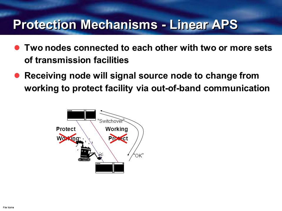 File Name Protection Mechanisms - Linear APS Two nodes connected to each other with two or more sets of transmission facilities Receiving node will signal source node to change from working to protect facility via out-of-band communication WorkingProtect Working Switchover OK