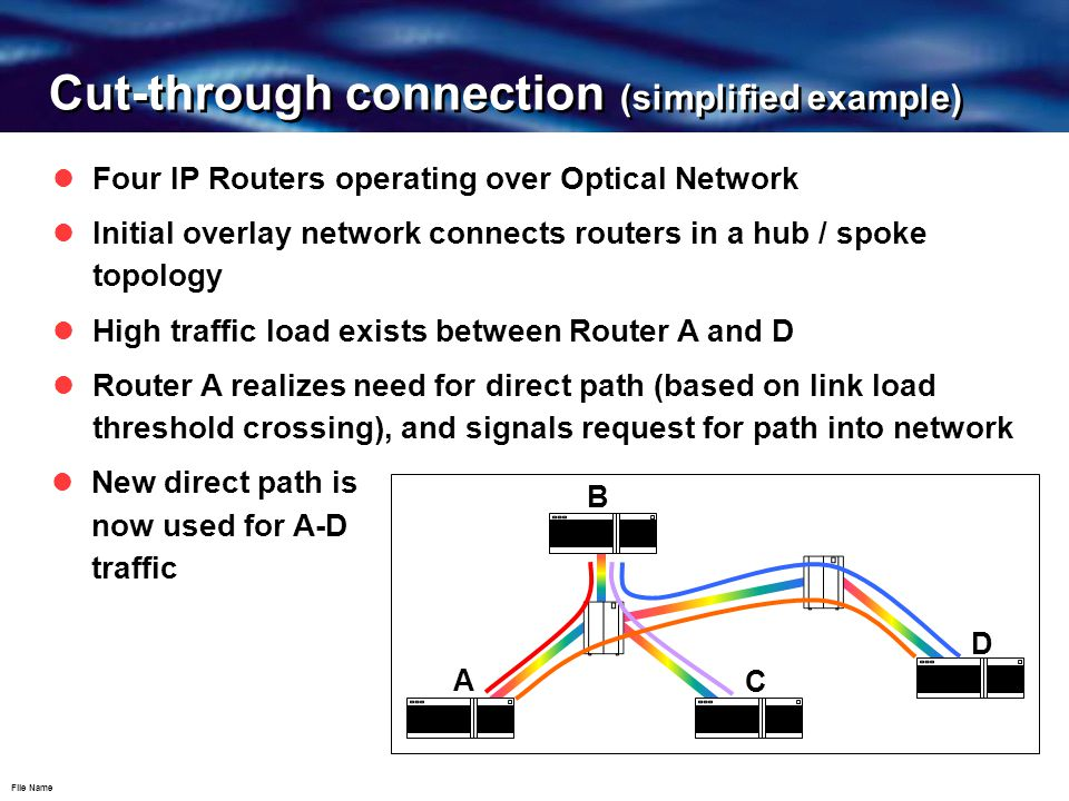 File Name Cut-through connection (simplified example) Four IP Routers operating over Optical Network Initial overlay network connects routers in a hub / spoke topology A B C D New direct path is now used for A-D traffic High traffic load exists between Router A and D Router A realizes need for direct path (based on link load threshold crossing), and signals request for path into network