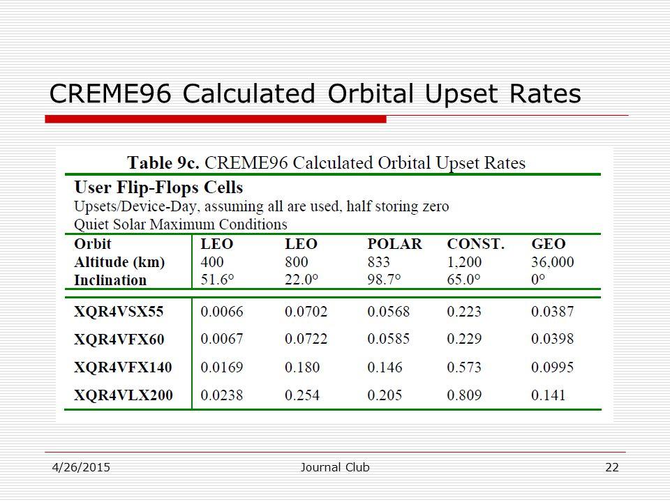 CREME96 Calculated Orbital Upset Rates 4/26/2015Journal Club22