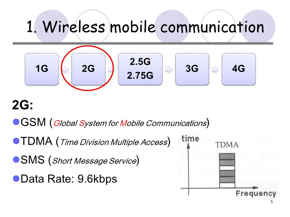 1G2G 2.5G 2.75G 3G4G 5 1.