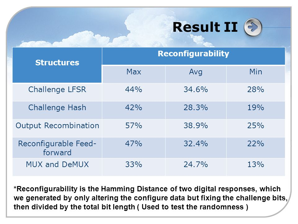 Result II Structures Reconfigurability MaxAvgMin Challenge LFSR44%34.6%28% Challenge Hash42%28.3%19% Output Recombination57%38.9%25% Reconfigurable Feed- forward 47%32.4%22% MUX and DeMUX33%24.7%13% *Reconfigurability is the Hamming Distance of two digital responses, which we generated by only altering the configure data but fixing the challenge bits, then divided by the total bit length ( Used to test the randomness )