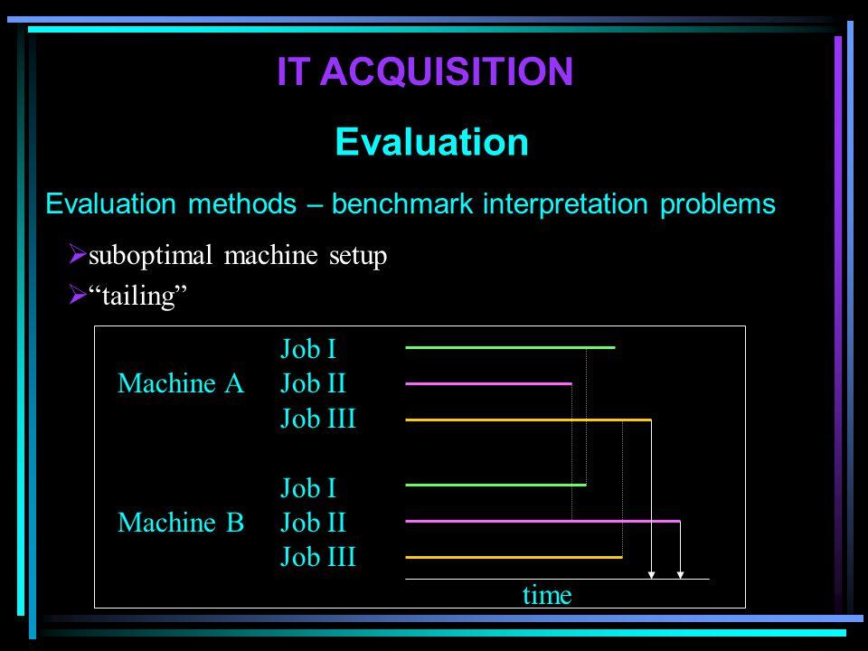 Evaluation methods – benchmark interpretation problems IT ACQUISITION Evaluation Job I Machine AJob II Job III Job I Machine B Job II Job III time  s