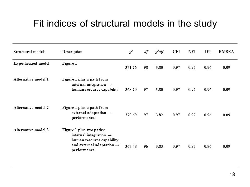 18 Fit indices of structural models in the study Structural modelsDescriptionχ2χ2 dfχ 2 /dfCFINFIIFIRMSEA Hypothesized modelFigure 1 371.26983.800.97 0.960.09 Alternative model 1Figure 1 plus a path from internal integration → human resource capability 368.20973.800.97 0.960.09 Alternative model 2Figure 1 plus a path from external adaptation → performance 370.69973.820.97 0.960.09 Alternative model 3Figure 1 plus two paths: internal integration → human resource capability and external adaptation → performance 367.48963.830.97 0.960.09