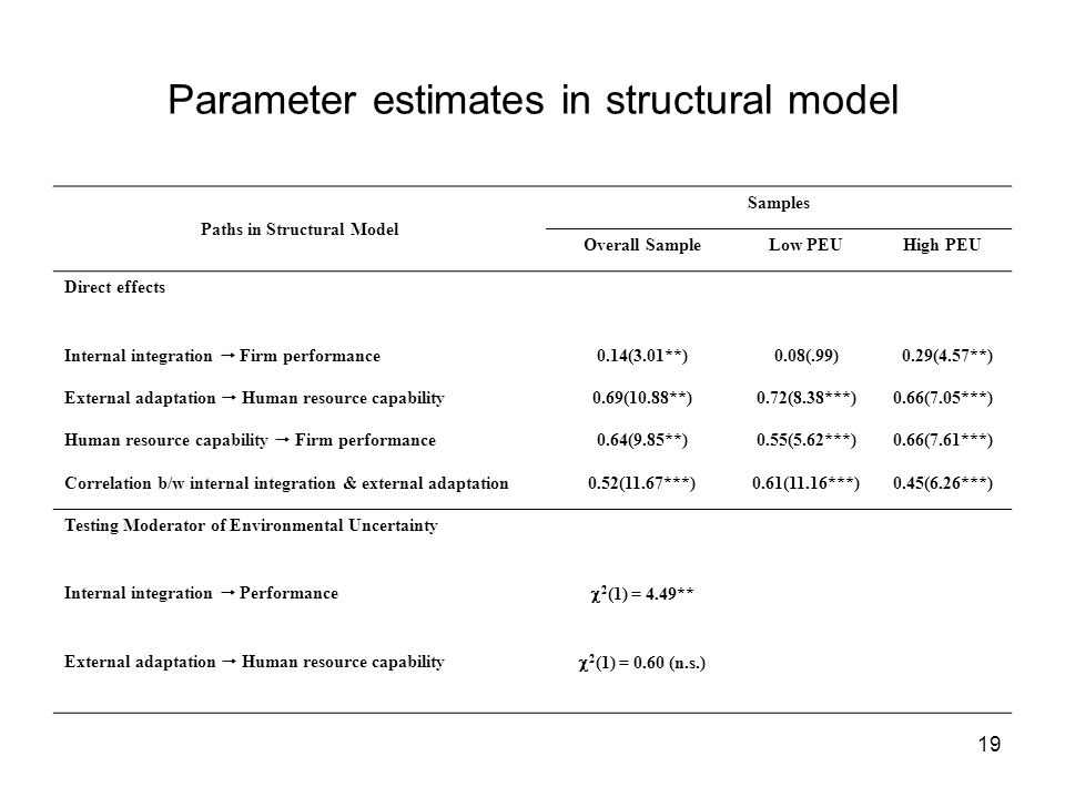 19 Parameter estimates in structural model Paths in Structural Model Samples Overall SampleLow PEUHigh PEU Direct effects Internal integration  Firm performance 0.14(3.01**)0.08(.99) 0.29(4.57**) External adaptation  Human resource capability 0.69(10.88**)0.72(8.38***)0.66(7.05***) Human resource capability  Firm performance 0.64(9.85**)0.55(5.62***)0.66(7.61***) Correlation b/w internal integration & external adaptation0.52(11.67***)0.61(11.16***)0.45(6.26***) Testing Moderator of Environmental Uncertainty Internal integration  Performance  2 (1) = 4.49** External adaptation  Human resource capability  2 (1) = 0.60 (n.s.)