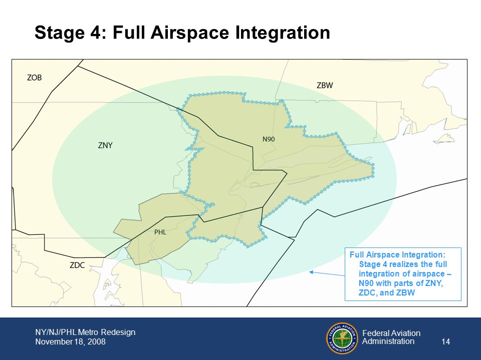Federal Aviation Administration 14 NY/NJ/PHL Metro Redesign November 18, 2008 Full Airspace Integration: Stage 4 realizes the full integration of airspace – N90 with parts of ZNY, ZDC, and ZBW Stage 4: Full Airspace Integration