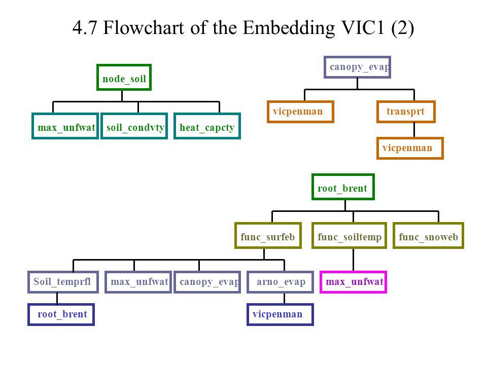 4.7 Flowchart of the Embedding VIC1 (2) node_soil max_unfwatsoil_condvtyheat_capcty Soil_temprfl root_brent func_surfebfunc_snowebfunc_soiltemp max_unfwatcanopy_evaparno_evapmax_unfwat vicpenman canopy_evap vicpenmantransprt vicpenman