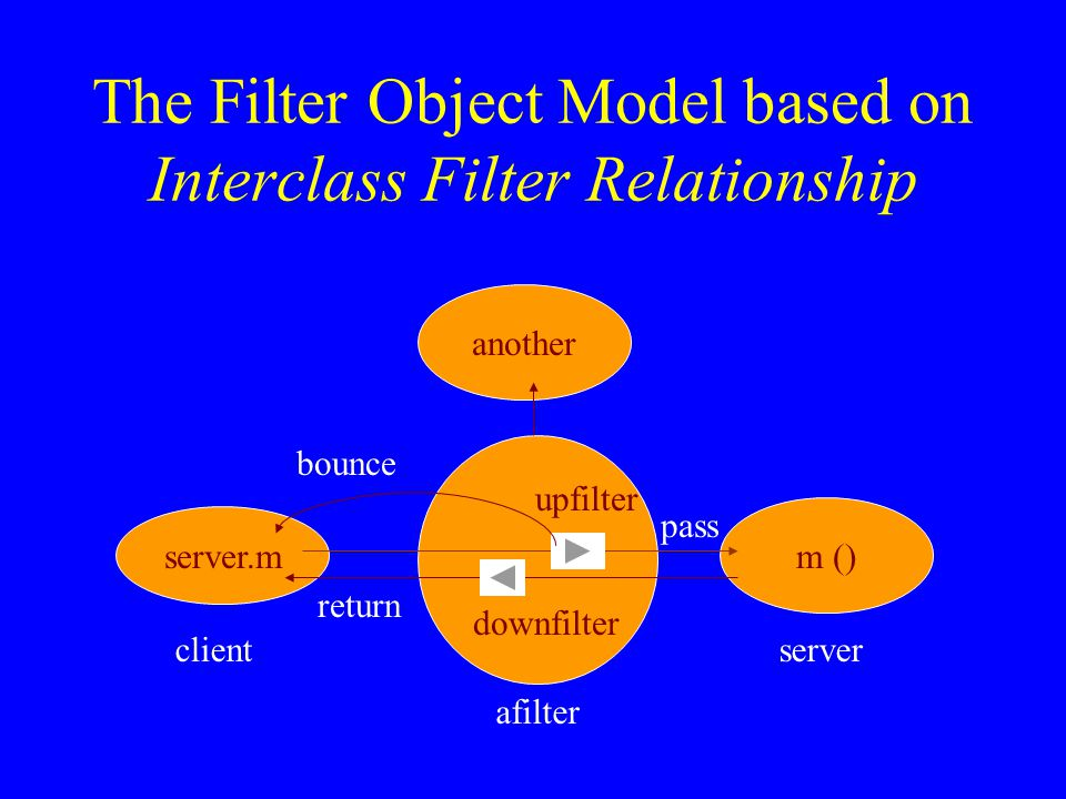 The Filter Object Model based on Interclass Filter Relationship server.m m () another pass return bounce downfilter upfilter client afilter server