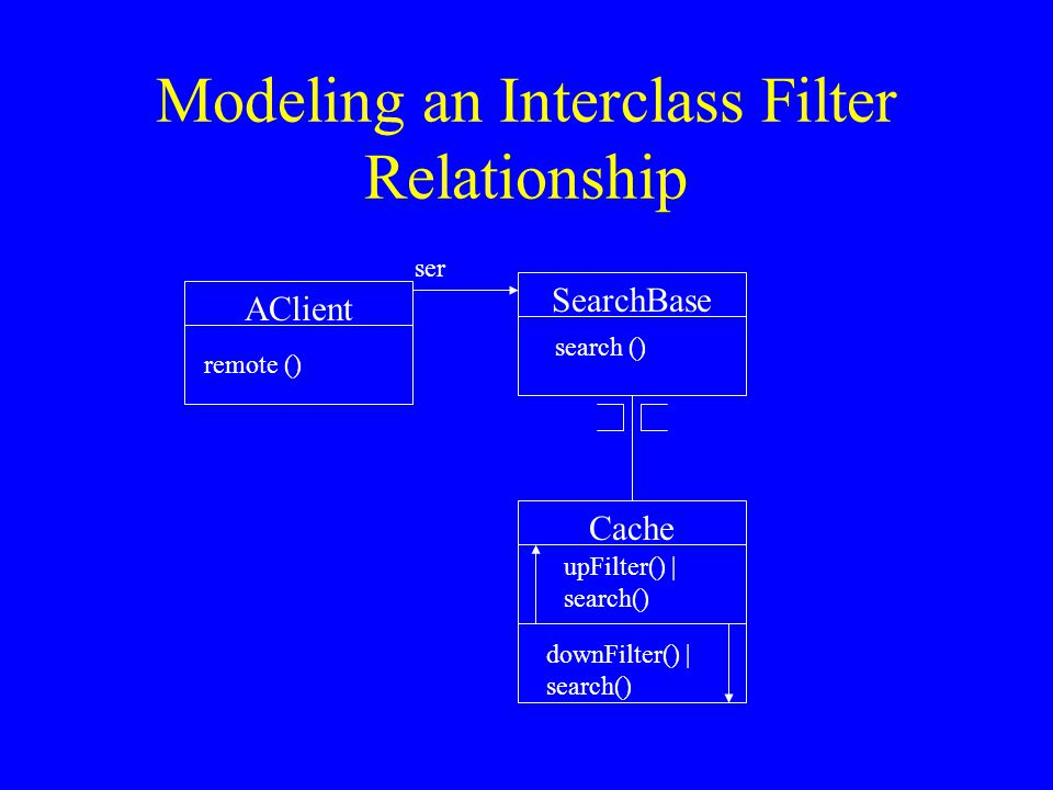 Modeling an Inter-instance Filter Relationship: A Dynamic State trans:Client cache:Cache sb:SearchBase ser logger:Log
