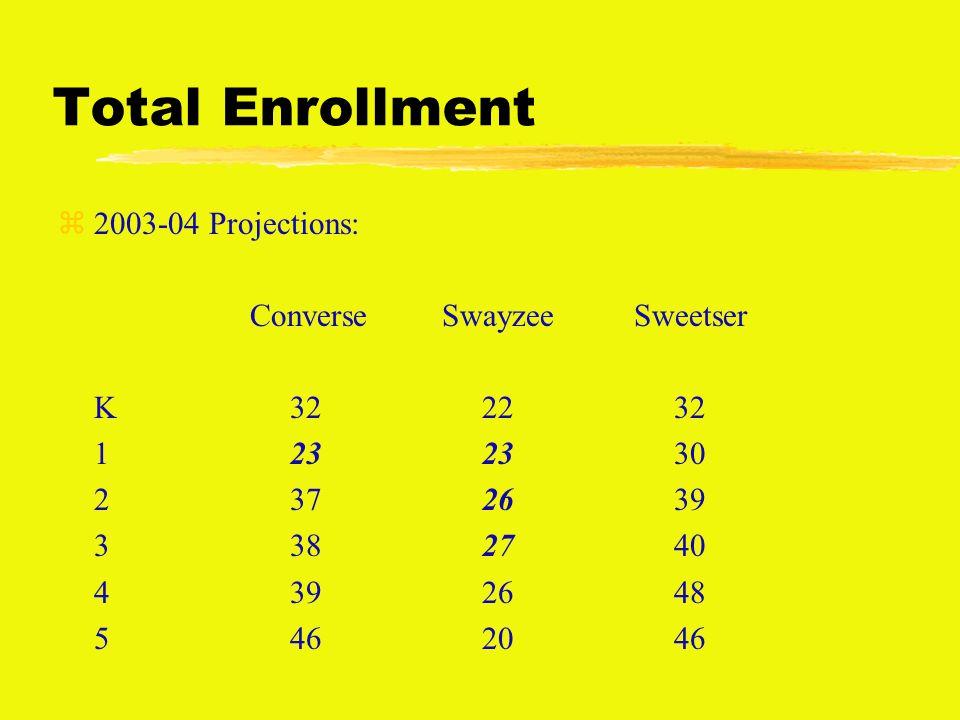 Total Enrollment z2003-04 Projections: ConverseSwayzeeSweetser K 32 22 32 1 23 23 30 2 37 26 39 3 38 27 40 4 39 26 48 5 46 20 46