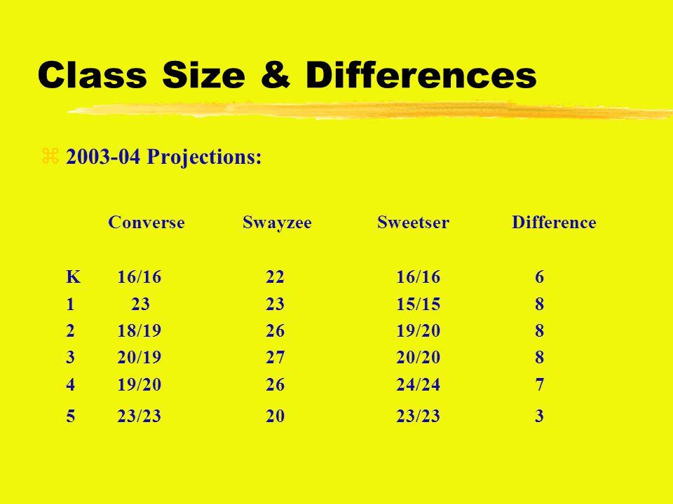 Class Size & Differences z2003-04 Projections: ConverseSwayzeeSweetserDifference K 16/16 22 16/16 6 1 23 23 15/15 8 2 18/19 26 19/20 8 3 20/19 27 20/20 8 4 19/20 26 24/24 7 5 23/23 20 23/23 3