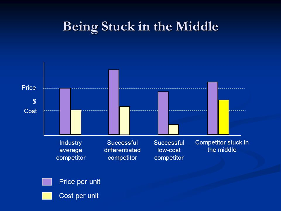Being Stuck in the Middle $ Industry average competitor Successful differentiated competitor Competitor stuck in the middle Successful low-cost competitor Price Cost Price per unit Cost per unit