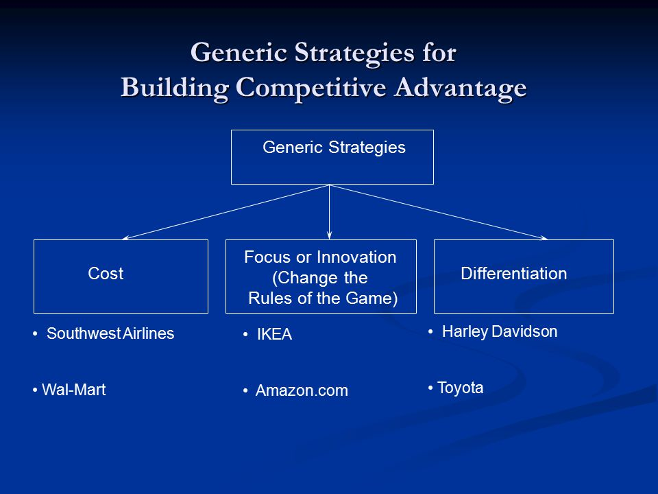 Generic Strategies for Building Competitive Advantage Generic Strategies Cost Focus or Innovation (Change the Rules of the Game) Differentiation Southwest Airlines Wal-Mart IKEA Amazon.com Harley Davidson Toyota