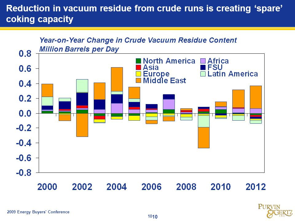 2009 Energy Buyers Conference 10 Reduction in vacuum residue from crude runs is creating 'spare' coking capacity Year-on-Year Change in Crude Vacuum Residue Content Million Barrels per Day