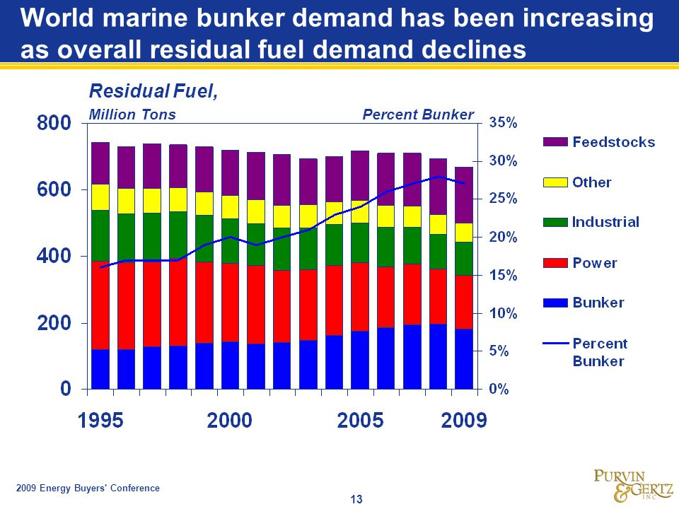 2009 Energy Buyers Conference 13 World marine bunker demand has been increasing as overall residual fuel demand declines Residual Fuel, Million Tons Percent Bunker