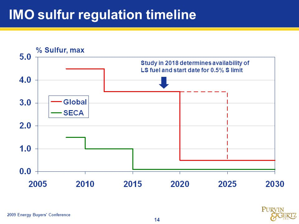 2009 Energy Buyers Conference 14 IMO sulfur regulation timeline % Sulfur, max Study in 2018 determines availability of LS fuel and start date for 0.5% S limit