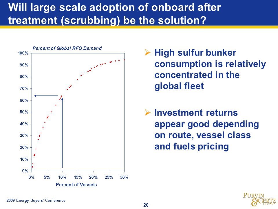 2009 Energy Buyers Conference 20 Will large scale adoption of onboard after treatment (scrubbing) be the solution.