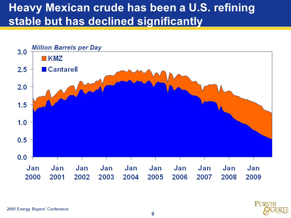 2009 Energy Buyers Conference 9 Heavy Mexican crude has been a U.S.