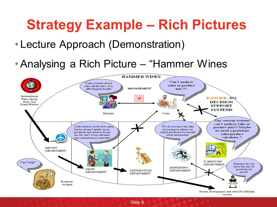 Slide 7 Strategy Example – Rich Pictures Interactive Lecture Approach (Demonstration) Analysing a Rich Picture – Hammer Wines
