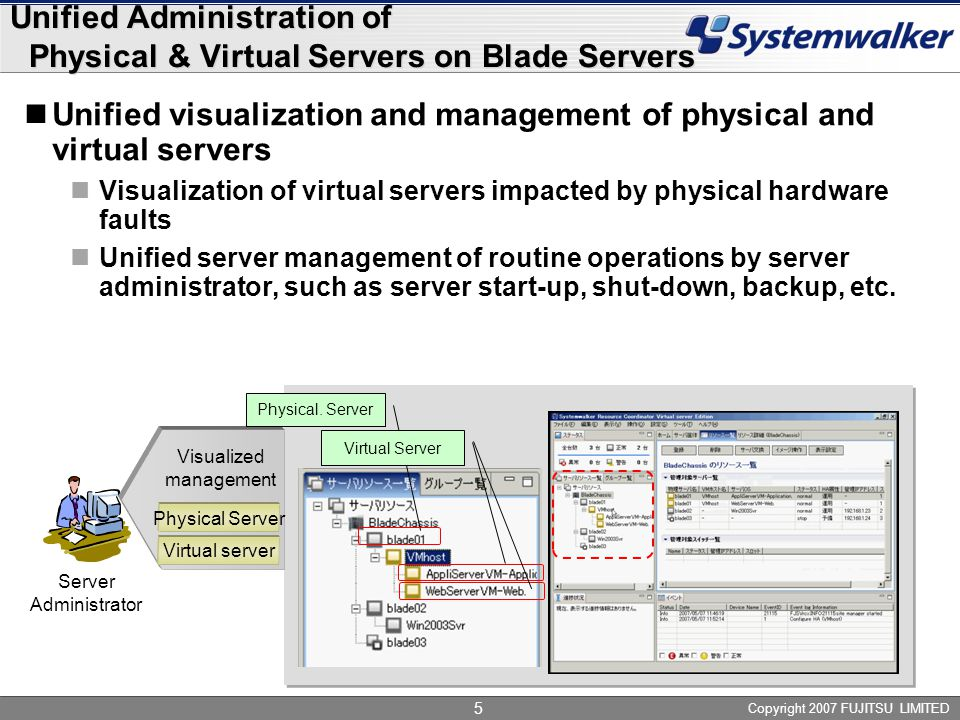 Copyright 2007 FUJITSU LIMITED 5 Unified Administration of Physical & Virtual Servers on Blade Servers Unified visualization and management of physical and virtual servers Visualization of virtual servers impacted by physical hardware faults Unified server management of routine operations by server administrator, such as server start-up, shut-down, backup, etc.