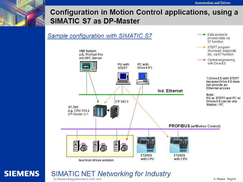 Automation and Drives K. Reese Page 5 (C) Si emens Energy&Automation, 2003, AMD SIMATIC NET Networking for Industry Configuration in Motion Control ap
