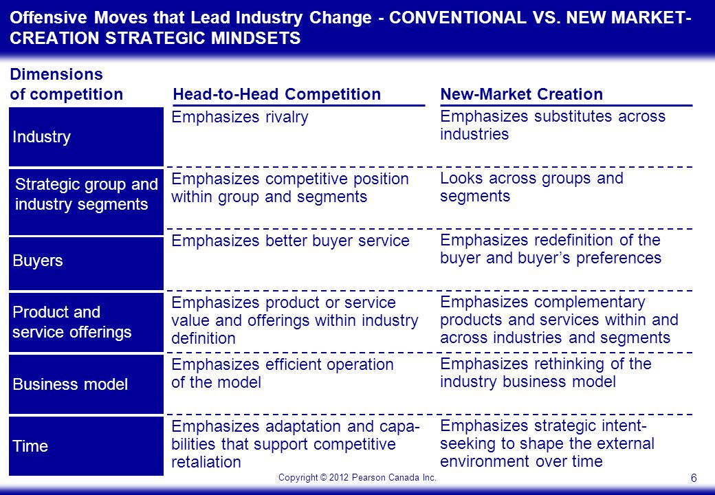 Copyright © 2012 Pearson Canada Inc.6 Offensive Moves that Lead Industry Change - CONVENTIONAL VS.