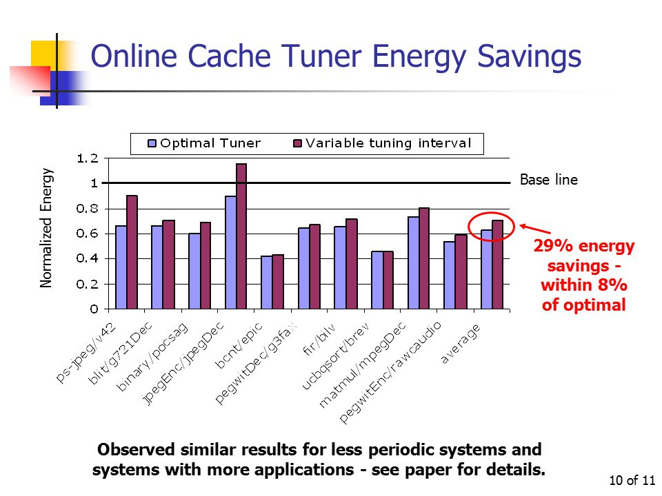 of 11 10 Online Cache Tuner Energy Savings Base line Observed similar results for less periodic systems and systems with more applications - see paper for details.