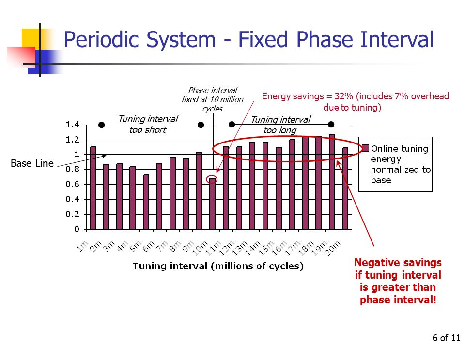 of 11 6 Periodic System - Fixed Phase Interval Phase interval fixed at 10 million cycles Tuning interval too short Tuning interval too long Energy savings = 32% (includes 7% overhead due to tuning) Base Line Negative savings if tuning interval is greater than phase interval!