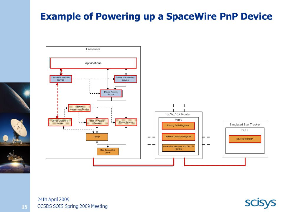 CCSDS SOIS Spring 2009 Meeting 24th April 2009 15 Example of Powering up a SpaceWire PnP Device