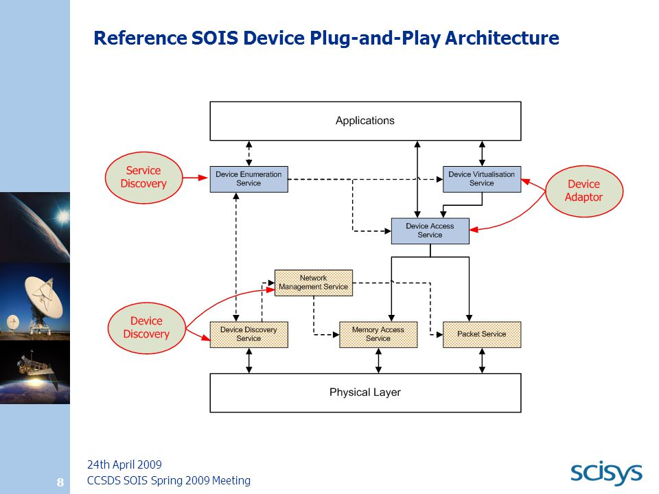 CCSDS SOIS Spring 2009 Meeting 24th April 2009 8 Reference SOIS Device Plug-and-Play Architecture