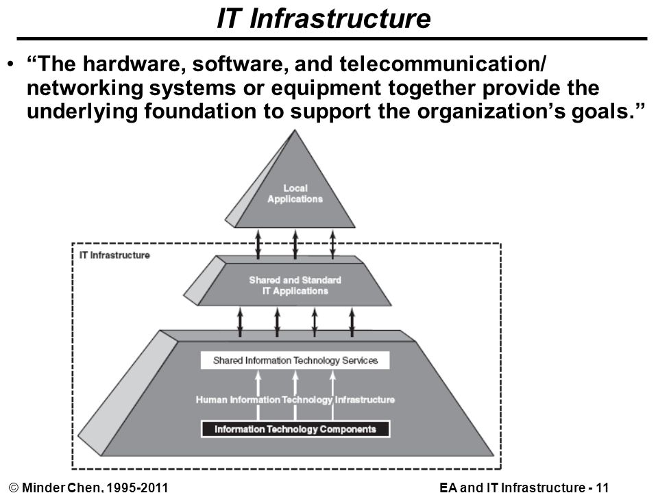 EA and IT Infrastructure - 11© Minder Chen, 1995-2011 IT Infrastructure The hardware, software, and telecommunication/ networking systems or equipment together provide the underlying foundation to support the organization's goals.