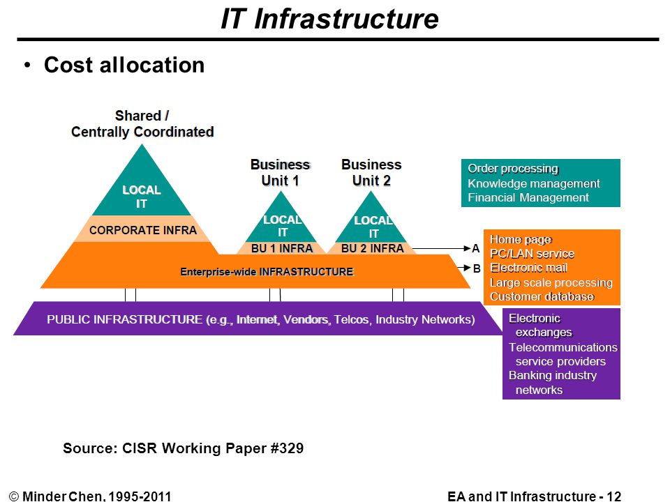 EA and IT Infrastructure - 12© Minder Chen, 1995-2011 IT Infrastructure Cost allocation Source: CISR Working Paper #329