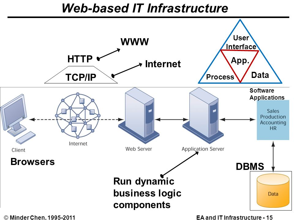 EA and IT Infrastructure - 15© Minder Chen, 1995-2011 Web-based IT Infrastructure HTTP TCP/IP WWW Internet Run dynamic business logic components Software Applications DBMS Browsers User Interface Data Process App.