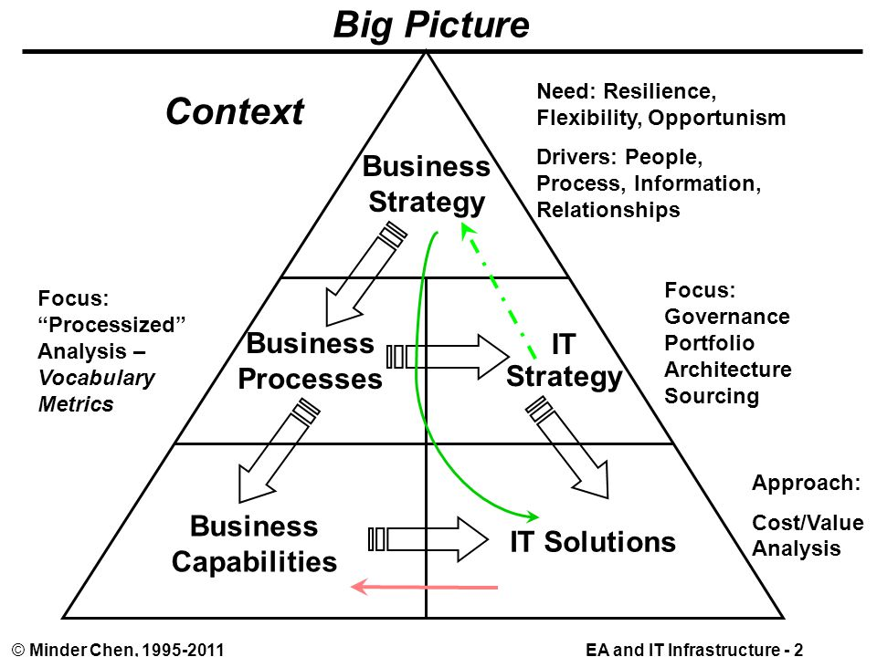 EA and IT Infrastructure - 2© Minder Chen, 1995-2011 Big Picture Business Strategy Business Processes IT Strategy Business Capabilities IT Solutions Approach: Cost/Value Analysis Focus: Governance Portfolio Architecture Sourcing Need: Resilience, Flexibility, Opportunism Drivers: People, Process, Information, Relationships Focus: Processized Analysis – Vocabulary Metrics Context