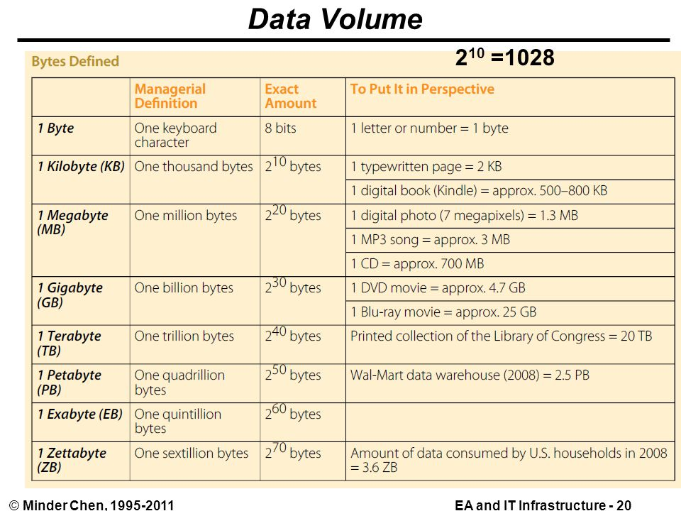 EA and IT Infrastructure - 20© Minder Chen, 1995-2011 Data Volume 2 10 =1028