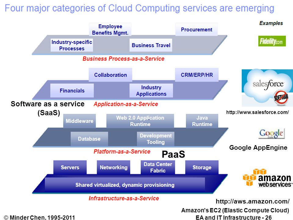 EA and IT Infrastructure - 26© Minder Chen, 1995-2011 http://aws.amazon.com/ http://www.salesforce.com/ PaaS Software as a service (SaaS) Google AppEngine Amazon s EC2 (Elastic Compute Cloud)