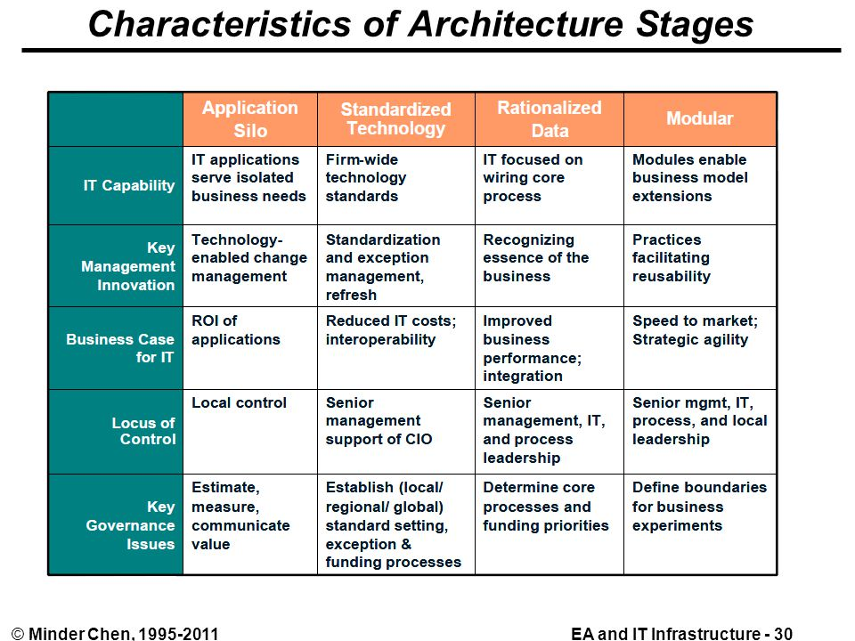 EA and IT Infrastructure - 30© Minder Chen, 1995-2011 Characteristics of Architecture Stages