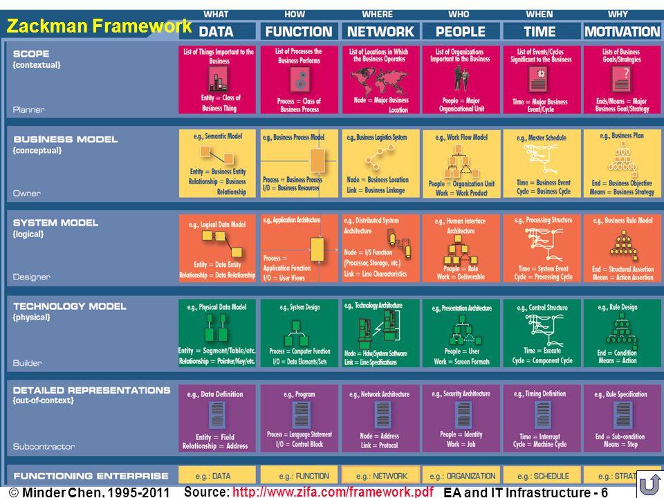 EA and IT Infrastructure - 6© Minder Chen, 1995-2011 Zackman Framework Source: http://www.zifa.com/framework.pdfhttp://www.zifa.com/framework.pdf