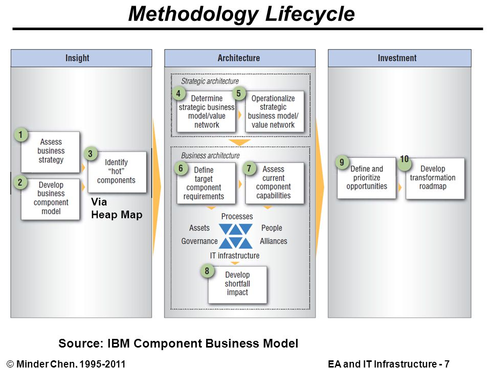 EA and IT Infrastructure - 7© Minder Chen, 1995-2011 Methodology Lifecycle Source: IBM Component Business Model Via Heap Map