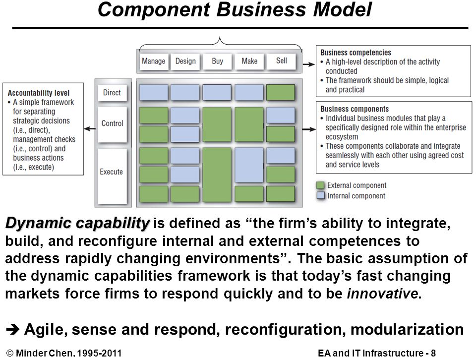 EA and IT Infrastructure - 8© Minder Chen, 1995-2011 Component Business Model Dynamic capability Dynamic capability is defined as the firm's ability to integrate, build, and reconfigure internal and external competences to address rapidly changing environments .