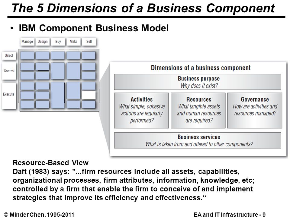 EA and IT Infrastructure - 9© Minder Chen, 1995-2011 The 5 Dimensions of a Business Component IBM Component Business Model Resource-Based View Daft (1983) says: ...firm resources include all assets, capabilities, organizational processes, firm attributes, information, knowledge, etc; controlled by a firm that enable the firm to conceive of and implement strategies that improve its efficiency and effectiveness.