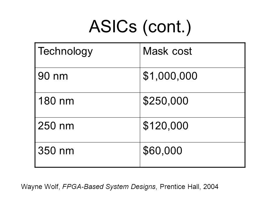 ASICs (cont.) TechnologyMask cost 90 nm$1,000,000 180 nm$250,000 250 nm$120,000 350 nm$60,000 Wayne Wolf, FPGA-Based System Designs, Prentice Hall, 20