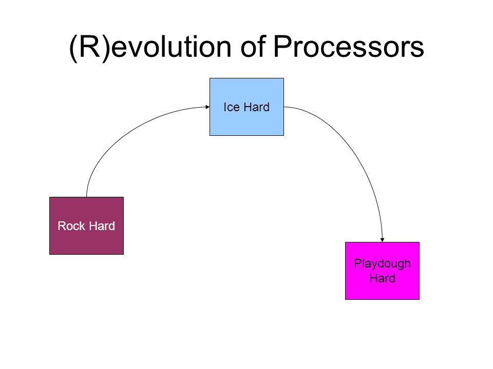 (R)evolution of Processors Rock Hard Ice Hard Playdough Hard